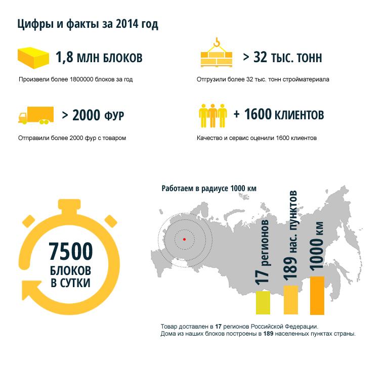 Чебоксарский Стройкомбинат в 2014 году